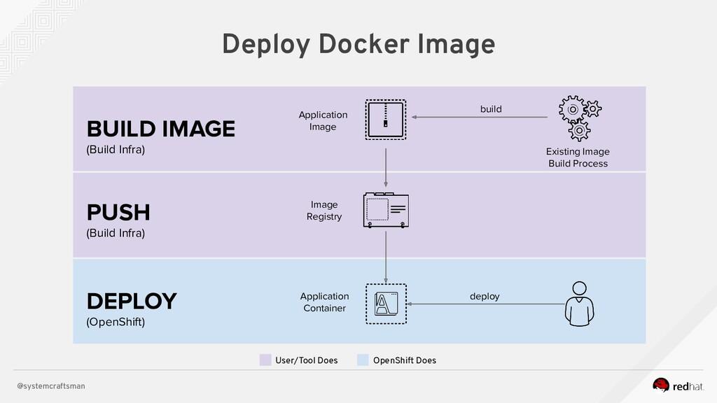 @systemcraftsman DEPLOY (OpenShift) Deploy Dock...