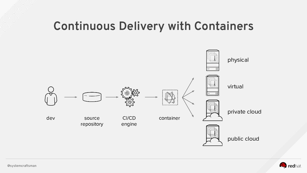 @systemcraftsman Continuous Delivery with Conta...