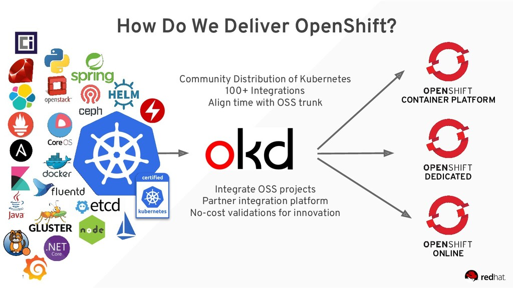 9 How Do We Deliver OpenShift? CONTAINER PLATFO...
