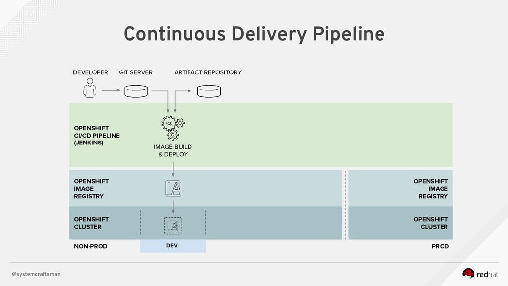 @systemcraftsman Continuous Delivery Pipeline O...