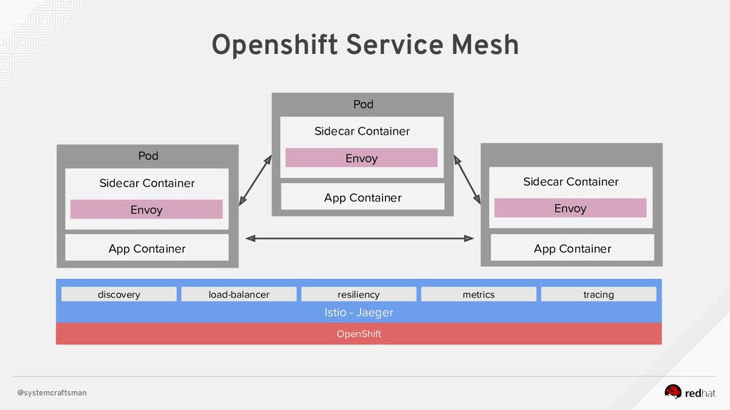 @systemcraftsman Openshift Service Mesh Istio -...
