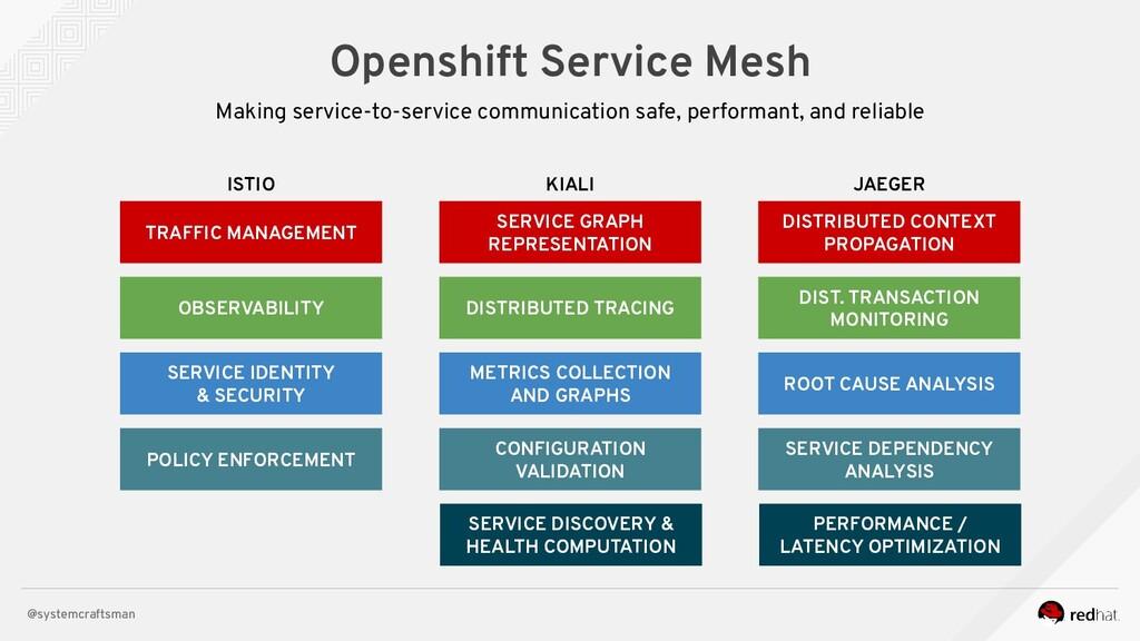 @systemcraftsman Openshift Service Mesh Making ...