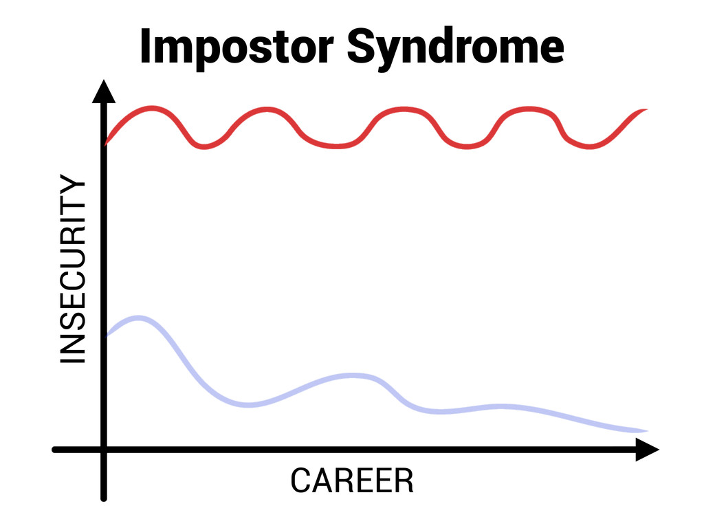 INSECURITY CAREER Impostor Syndrome