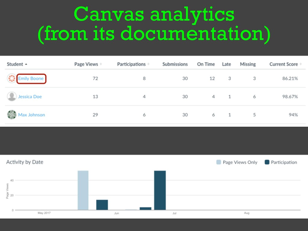 Canvas analytics   (from its documentation)