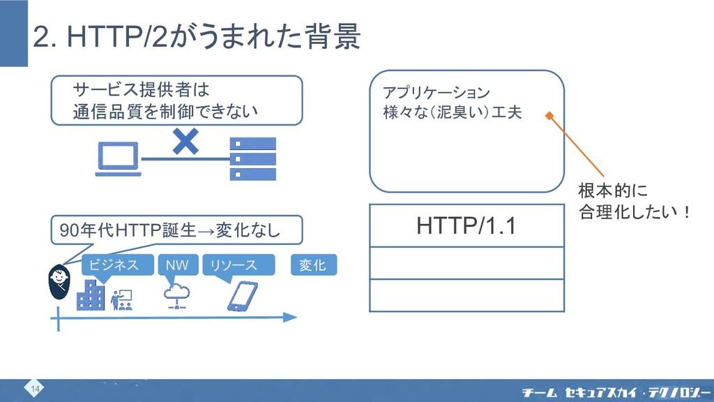 2. HTTP/2がうまれた背景 90年代HTTP誕生→変化なし NW ビジネス リソース 変...