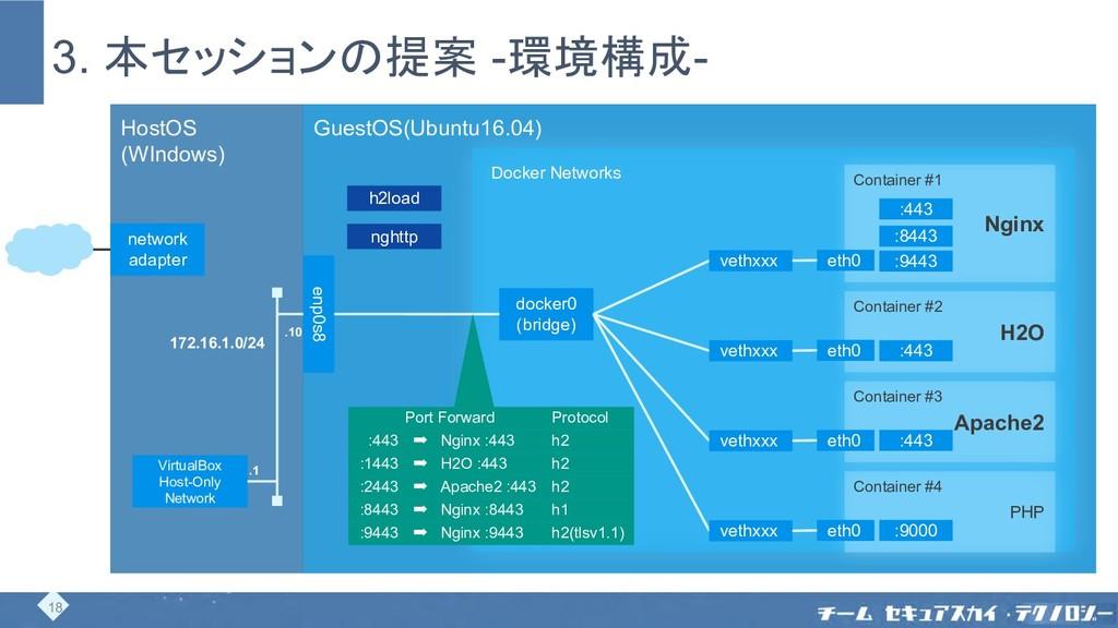 3. 本セッションの提案 -環境構成- HostOS (WIndows) GuestOS(Ub...