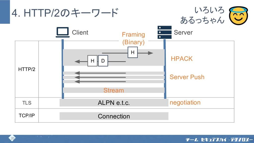 4. HTTP/2のキーワード Client Server HTTP/2 TLS TCP/IP...