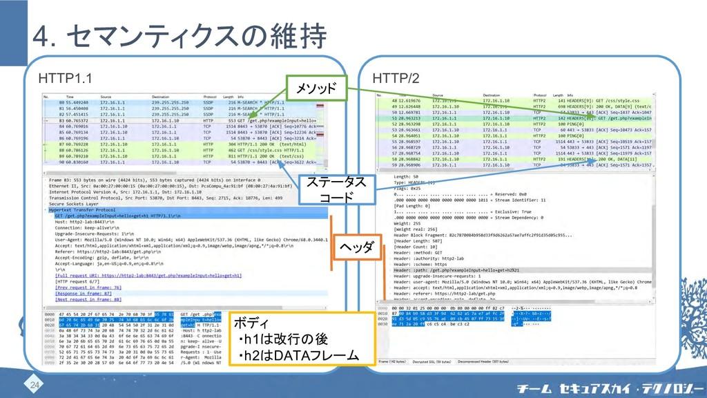 HTTP1.1 HTTP/2 4. セマンティクスの維持 ヘッダ メソッド ステータス コード...