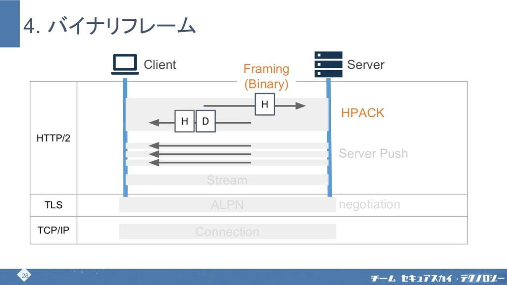 4. バイナリフレーム Client Server HTTP/2 TLS TCP/IP Con...