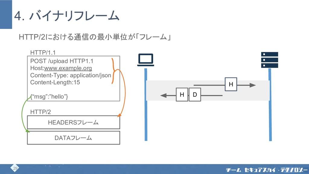 4. バイナリフレーム POST /upload HTTP1.1 Host:www.examp...