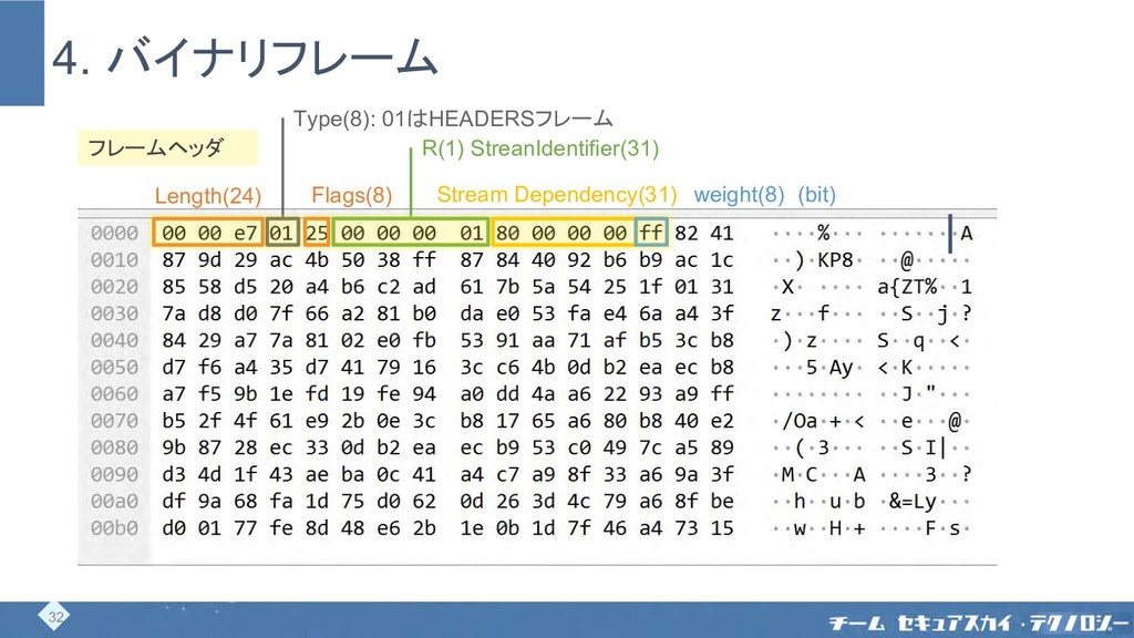 4. バイナリフレーム Length(24) Type(8): 01はHEADERSフレーム ...