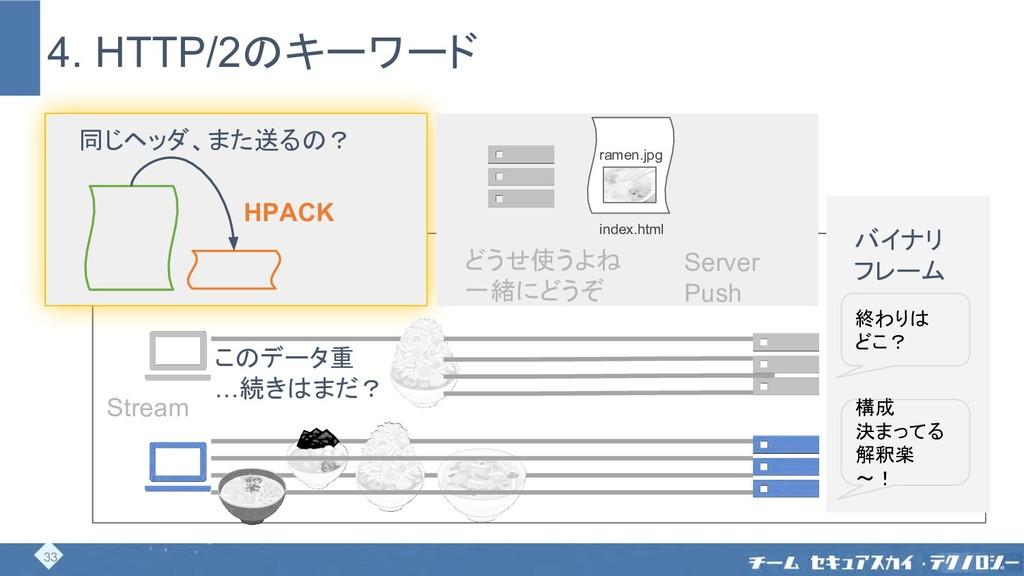 33 HPACK 同じヘッダ、また送るの? このデータ重 …続きはまだ? Stream 構成 ...