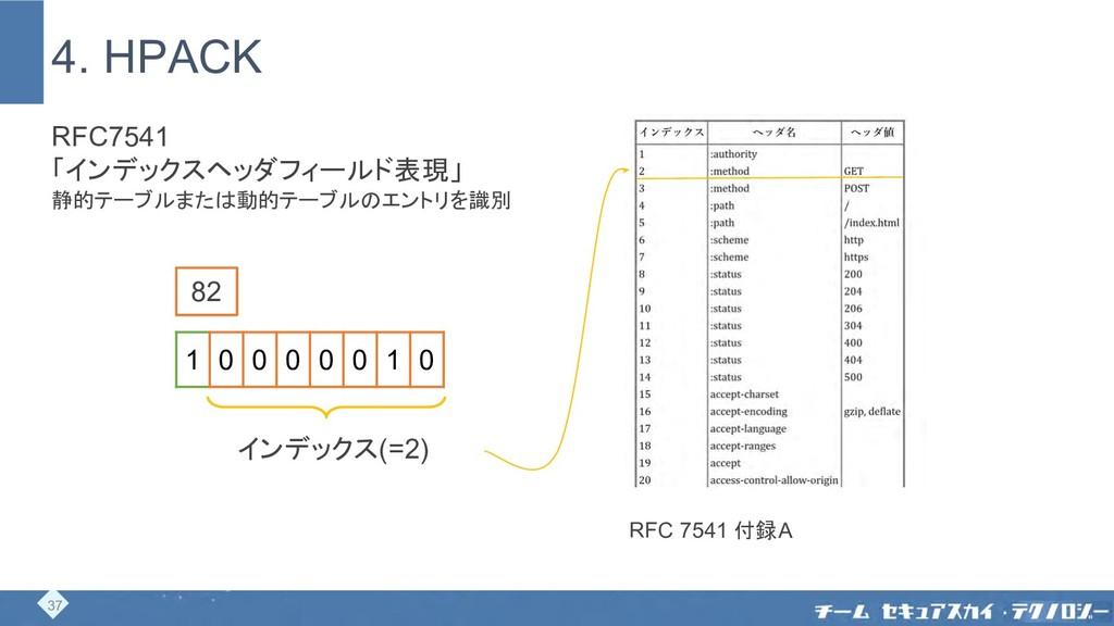 4. HPACK 82 1 0 0 0 0 0 1 0 RFC7541 「インデックスヘッダフ...