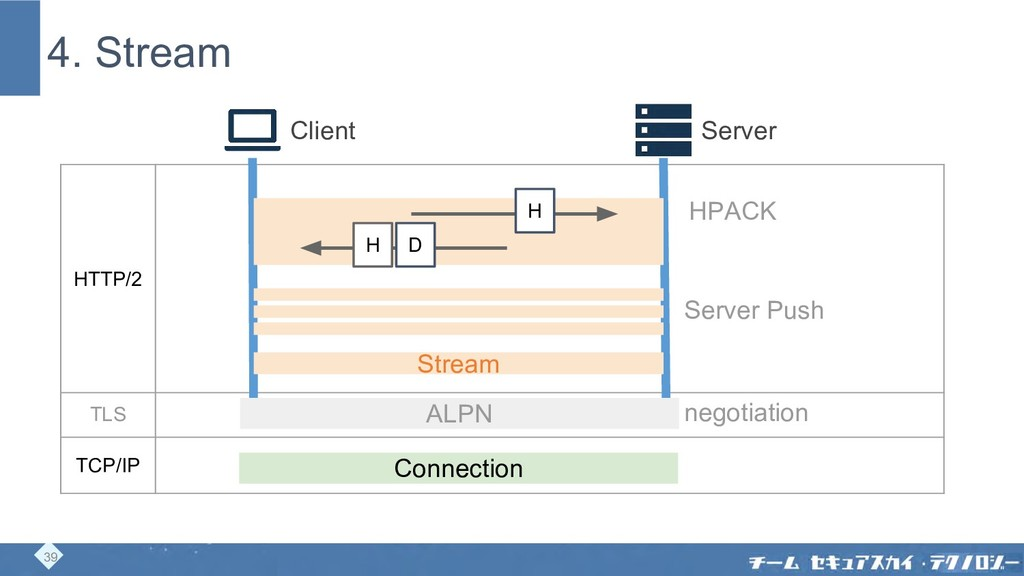 4. Stream Client Server HTTP/2 TLS TCP/IP Conne...