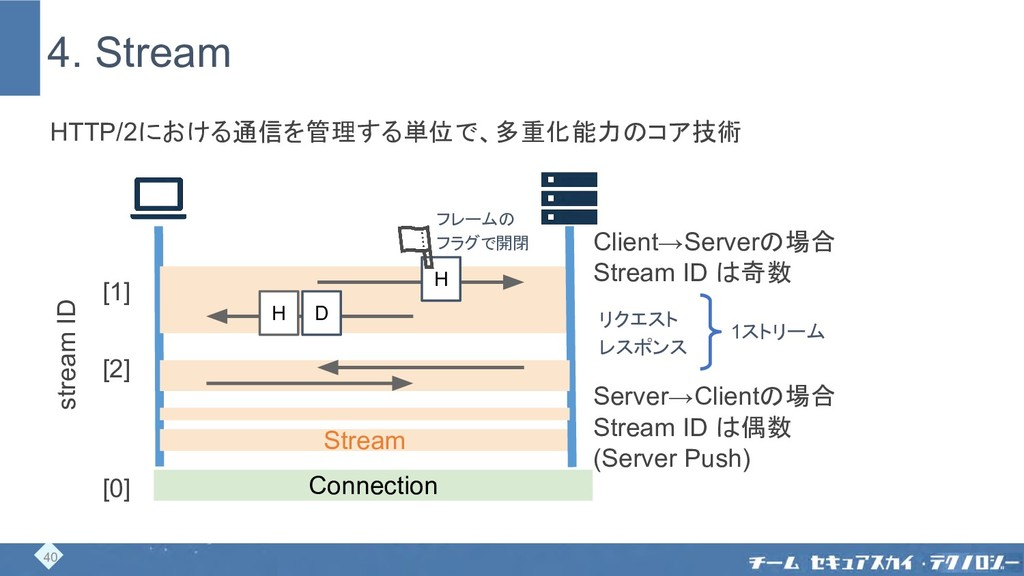 4. Stream Stream H H D Connection HTTP/2における通信を...