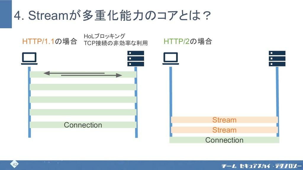 4. Streamが多重化能力のコアとは? Connection HTTP/1.1の場合 Ho...