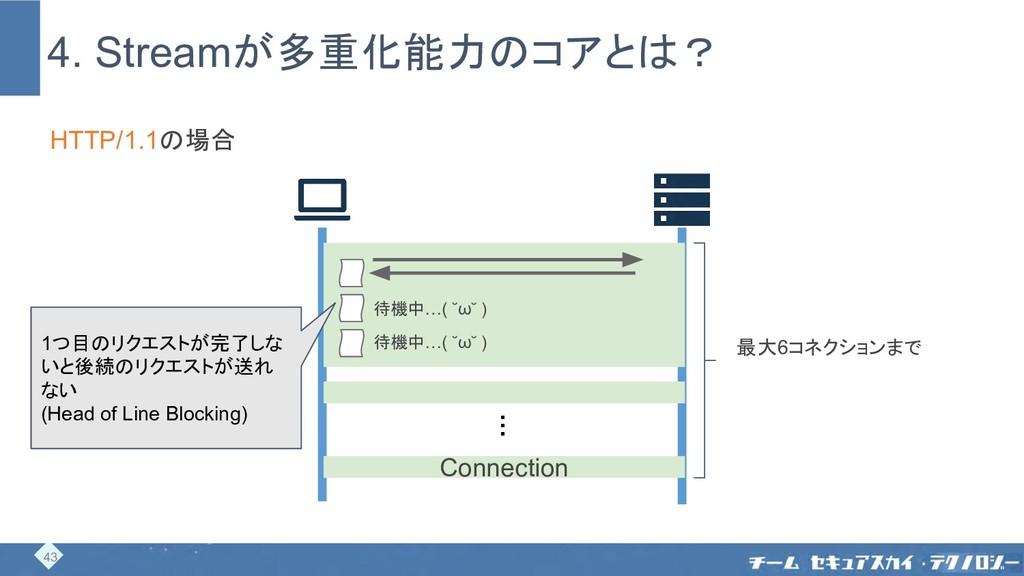 4. Streamが多重化能力のコアとは? Connection HTTP/1.1の場合 43...