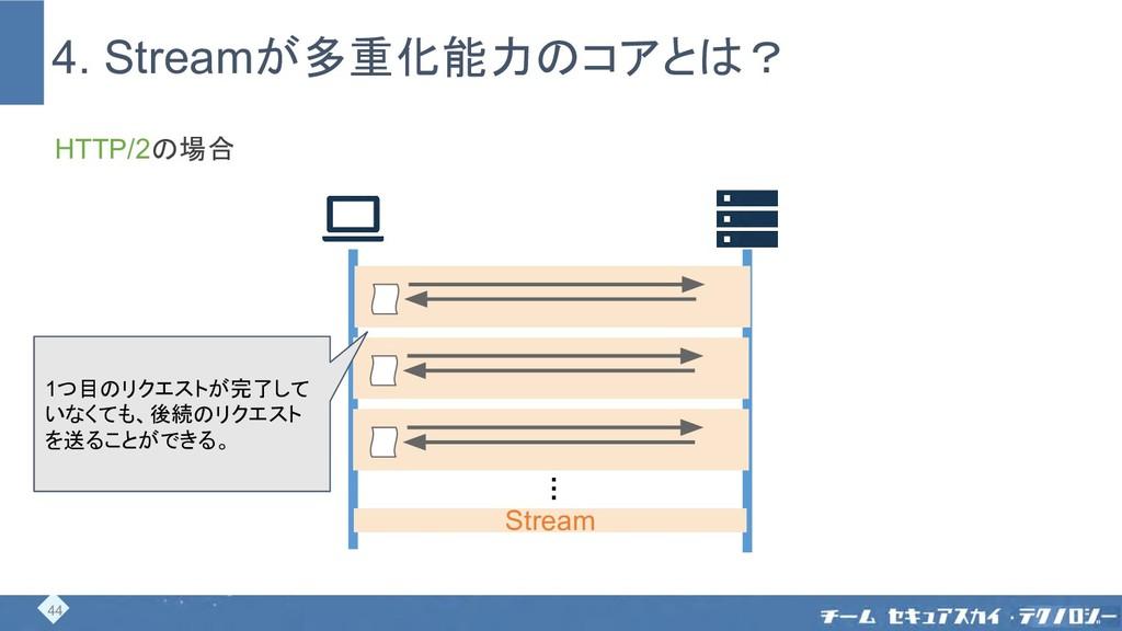 4. Streamが多重化能力のコアとは? 44 … Stream HTTP/2の場合 1つ目...