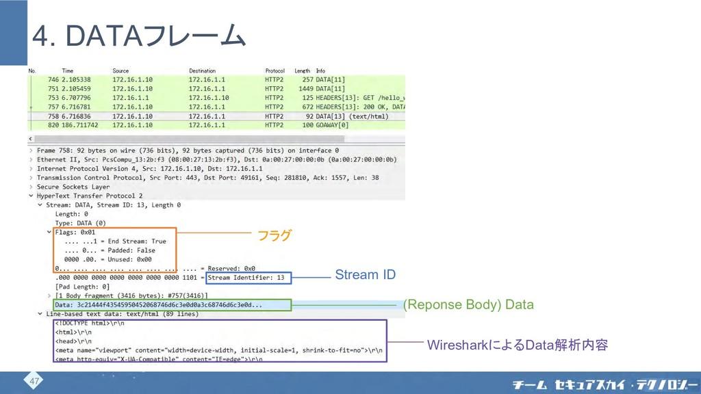 4. DATAフレーム フラグ Stream ID (Reponse Body) Data W...