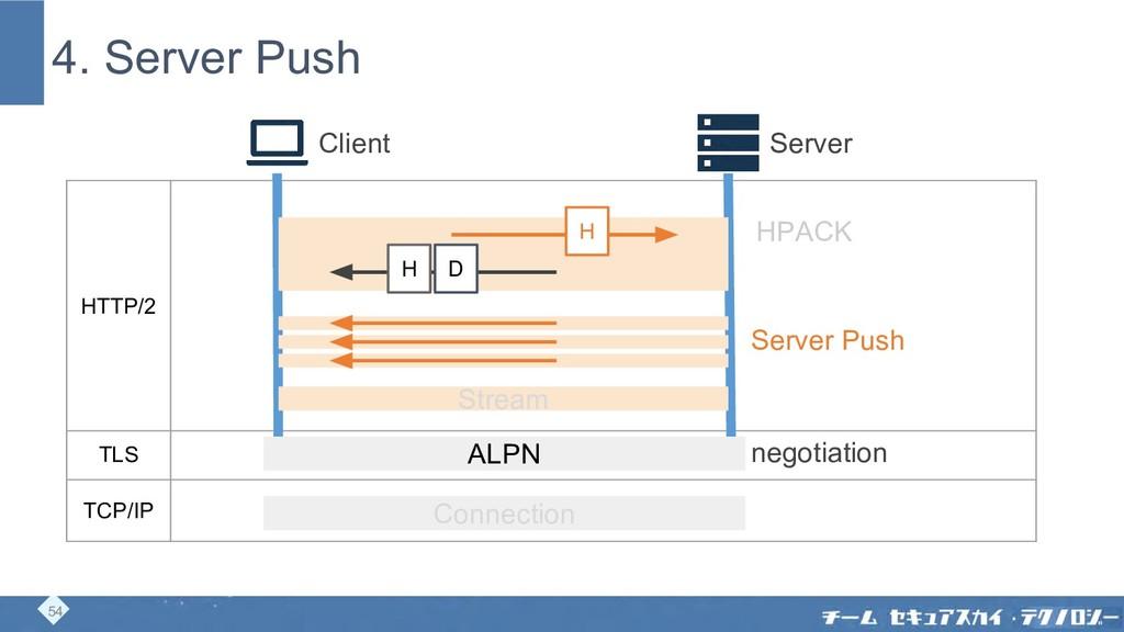 4. Server Push Client Server HTTP/2 TLS TCP/IP ...