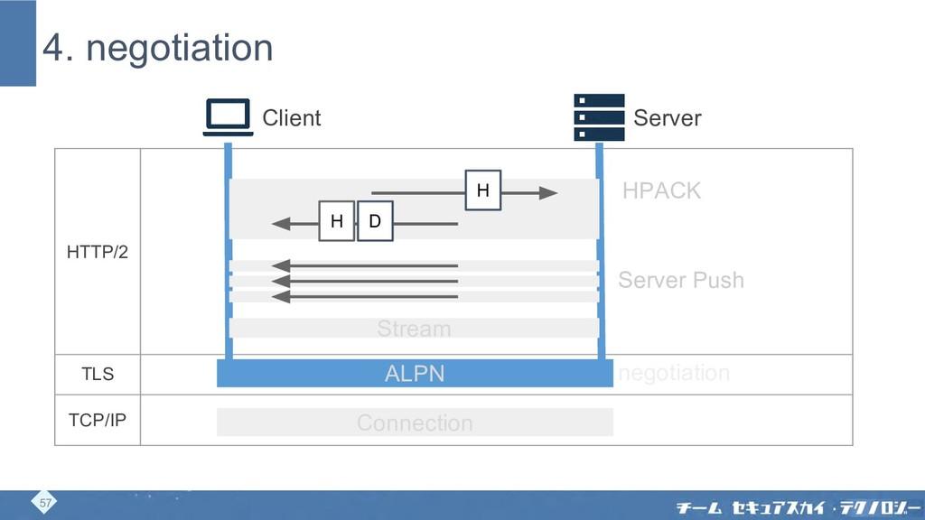 4. negotiation Client Server HTTP/2 TLS TCP/IP ...