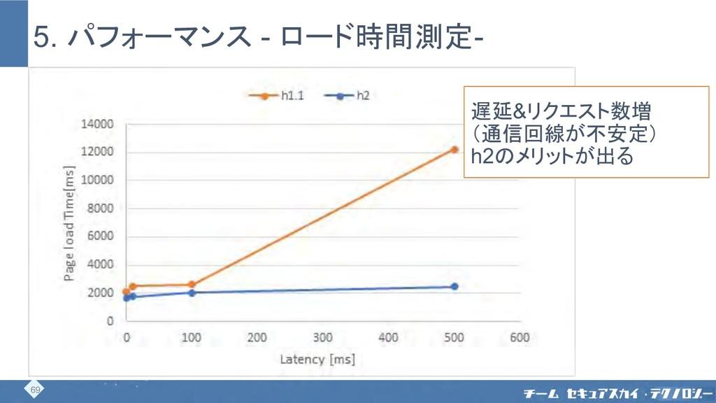 5. パフォーマンス - ロード時間測定- 69 遅延&リクエスト数増 (通信回線が不安定) ...