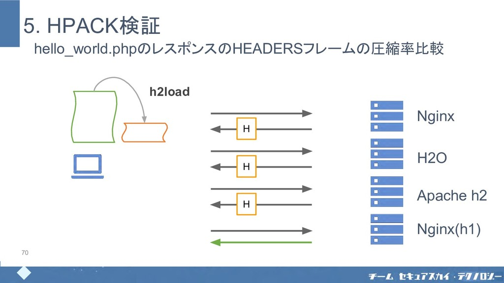 5. HPACK検証 70 h2load Nginx H2O Apache h2 hello_...