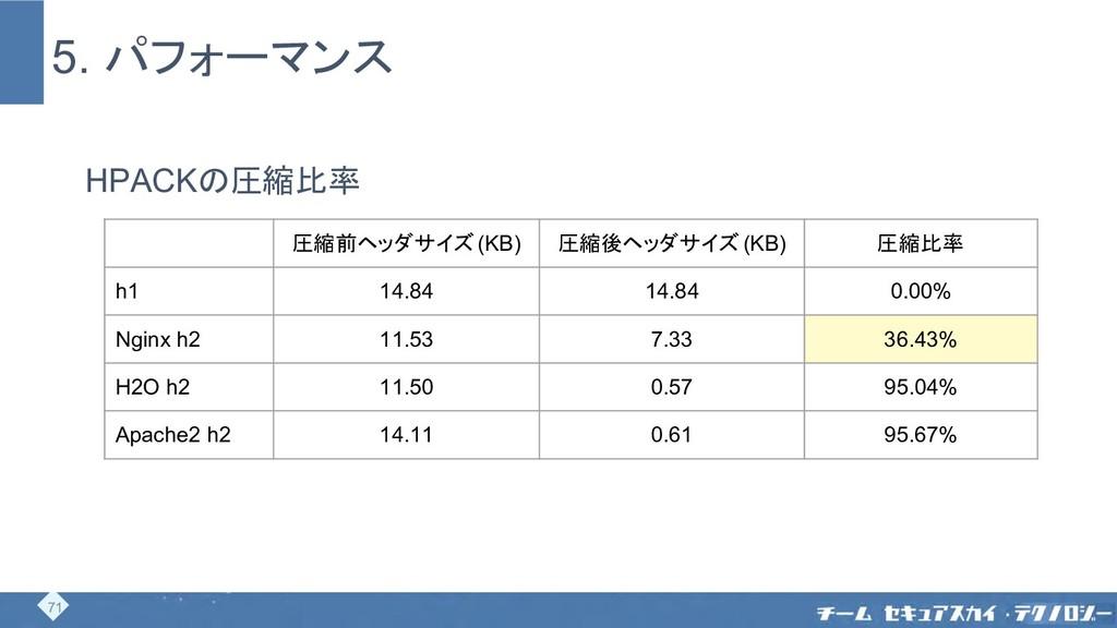 5. パフォーマンス HPACKの圧縮比率 圧縮前ヘッダサイズ (KB) 圧縮後ヘッダサイズ ...