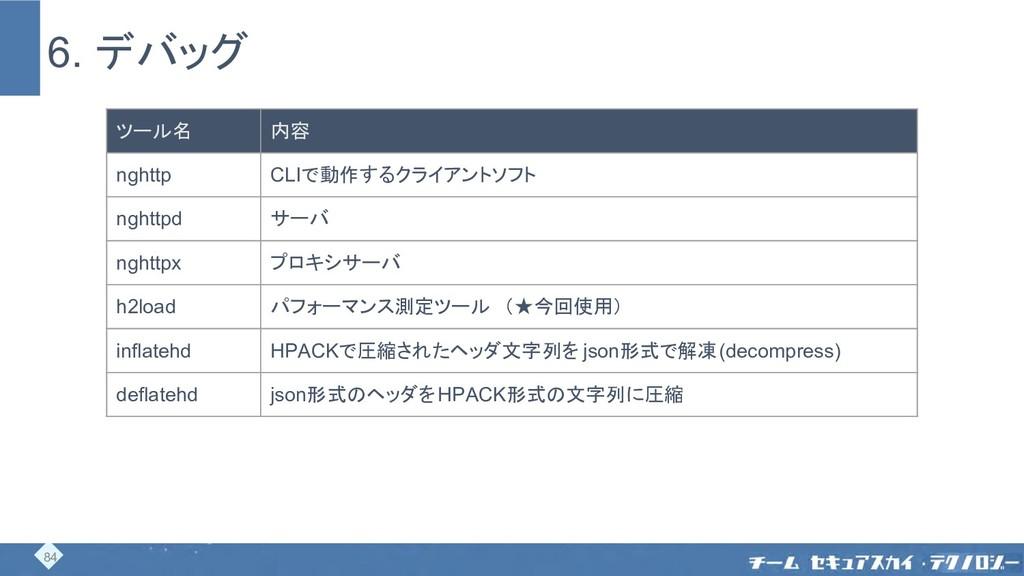 6. デバッグ ツール名 内容 nghttp CLIで動作するクライアントソフト nghttp...
