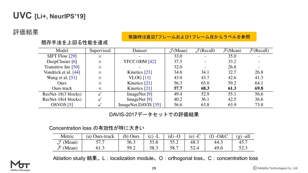 Mobility Technologies Co., Ltd. 29 31+ UVC [Li...
