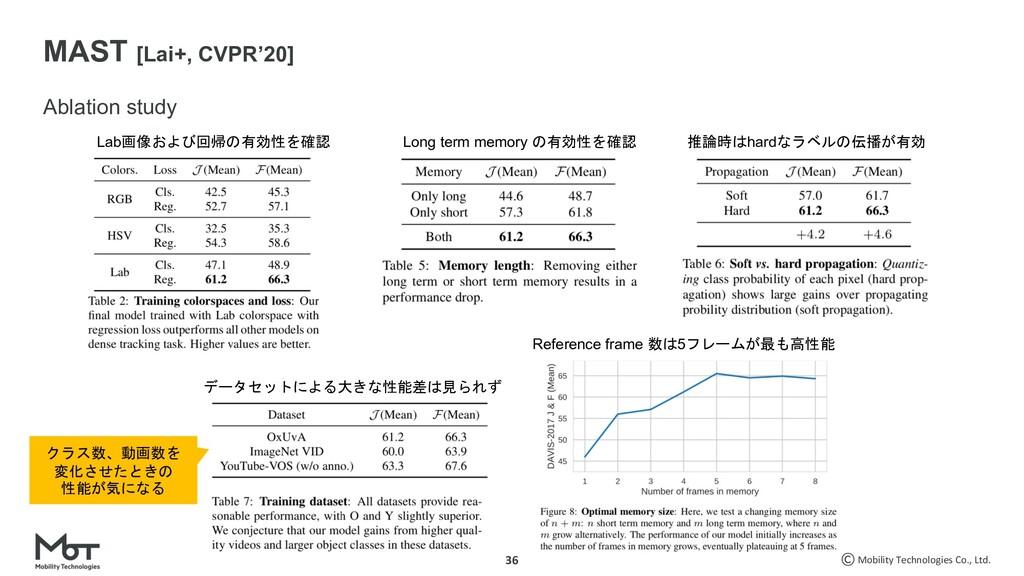 Mobility Technologies Co., Ltd. 36 Ablation stu...