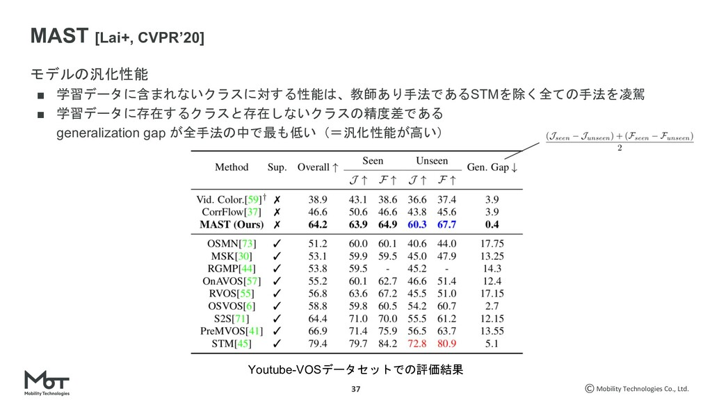 Mobility Technologies Co., Ltd. 3%.8 ■ )7...
