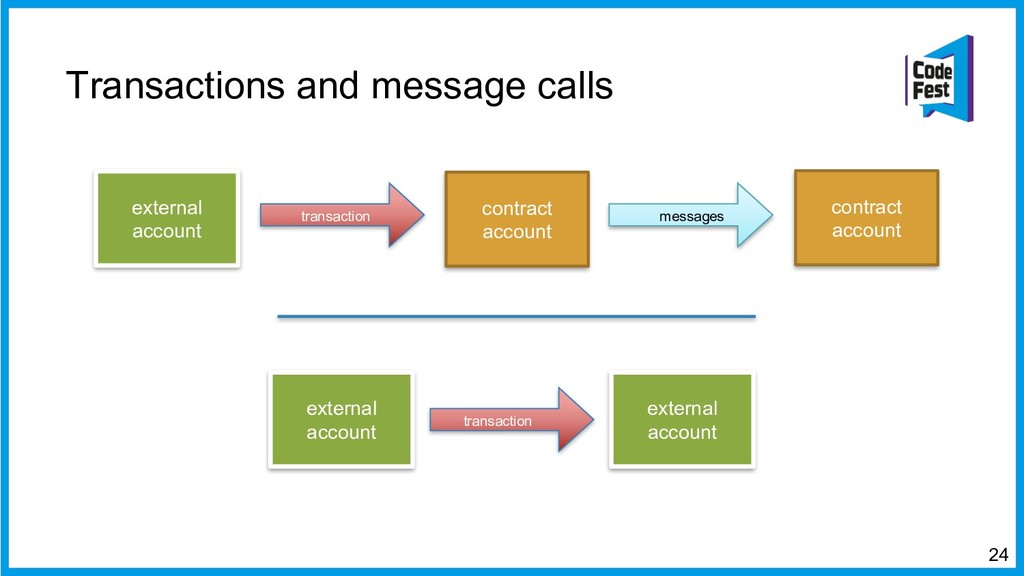 Transactions and message calls 24 external acco...