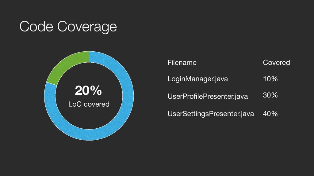 Code Coverage 20% LoC covered Filename Covered ...