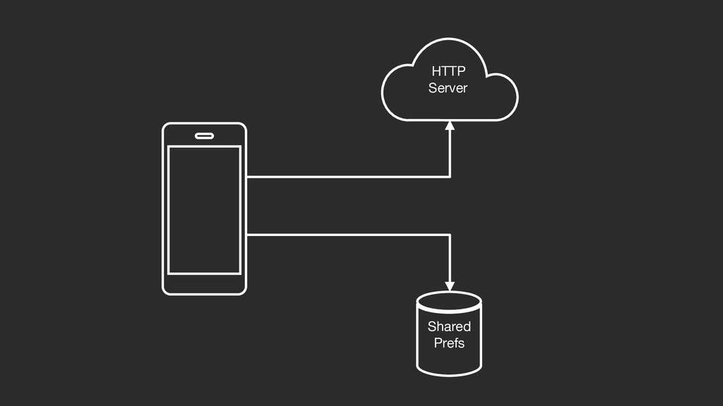 HTTP  Server Shared  Prefs