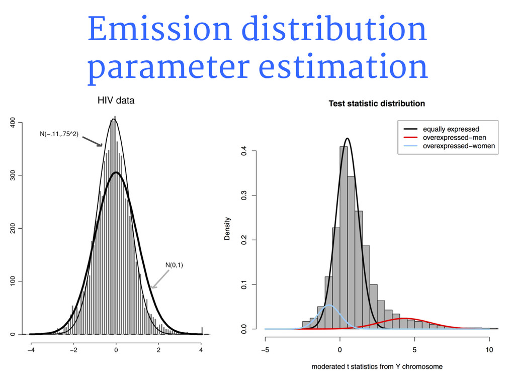 Emission distribution parameter estimation
