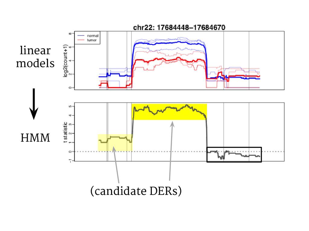 (candidate DERs) linear models HMM
