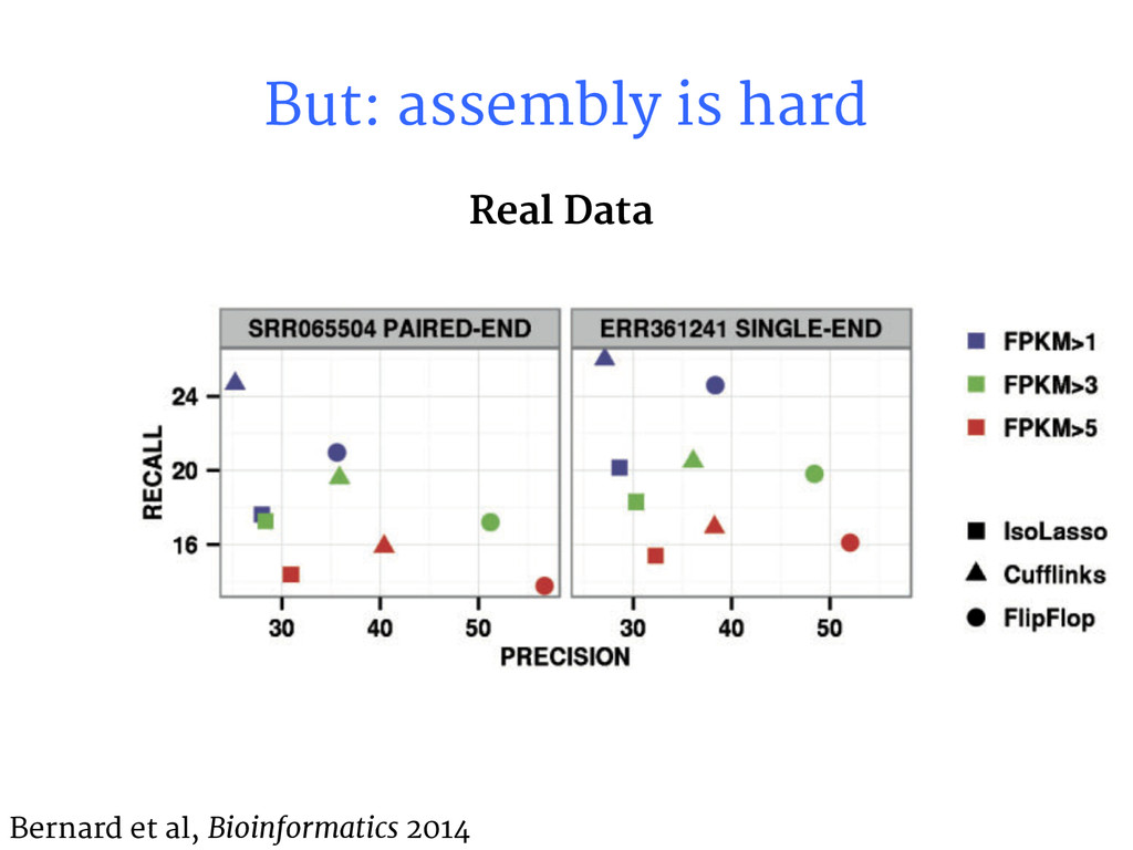But: assembly is hard Bernard et al, Bioinforma...