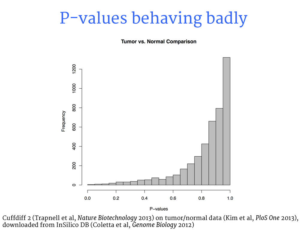 P-values behaving badly Cuffdiff 2 (Trapnell et...
