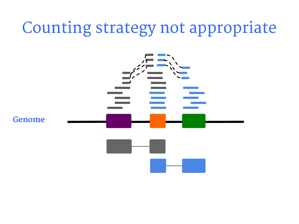 Counting strategy not appropriate Genome