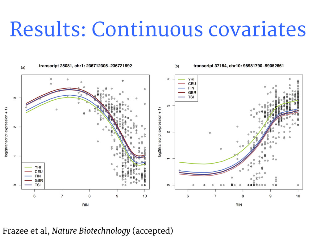 Results: Continuous covariates Frazee et al, Na...