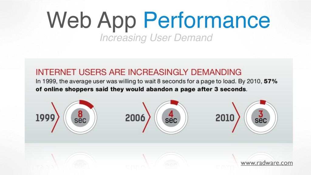 Increasing User Demand www.radware.com Web App ...