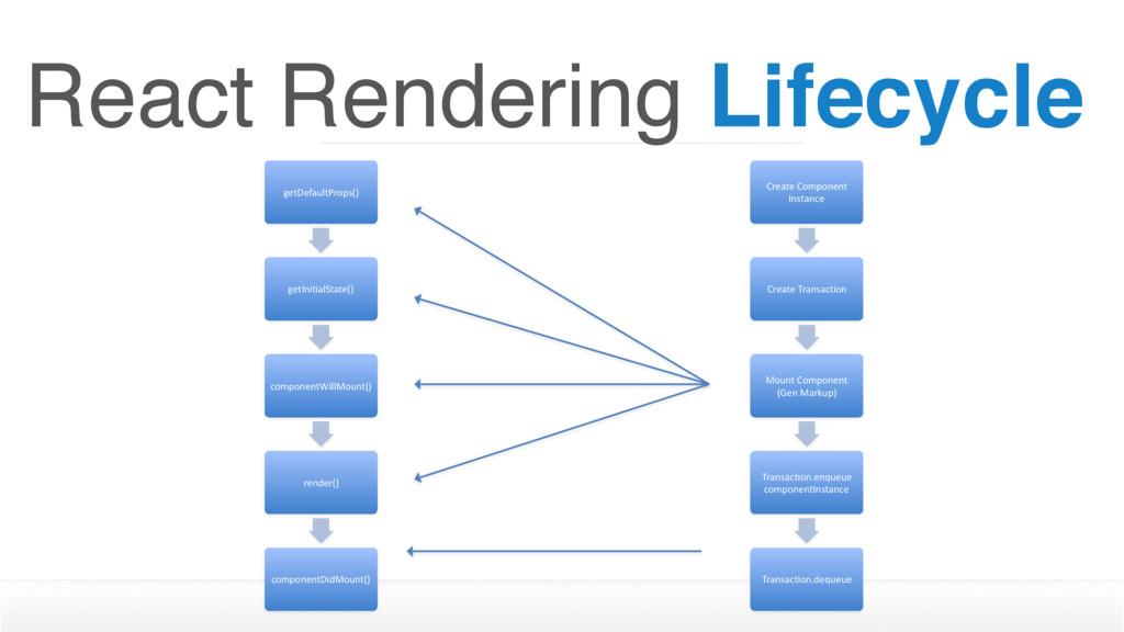 React Rendering Lifecycle getDefaultProps() get...