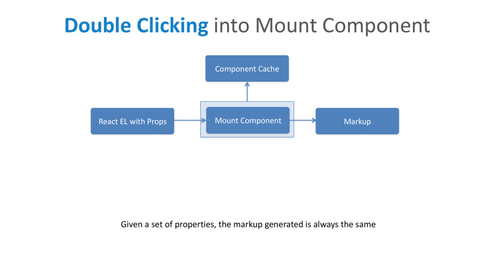 Mount Component React EL with Props Markup Give...