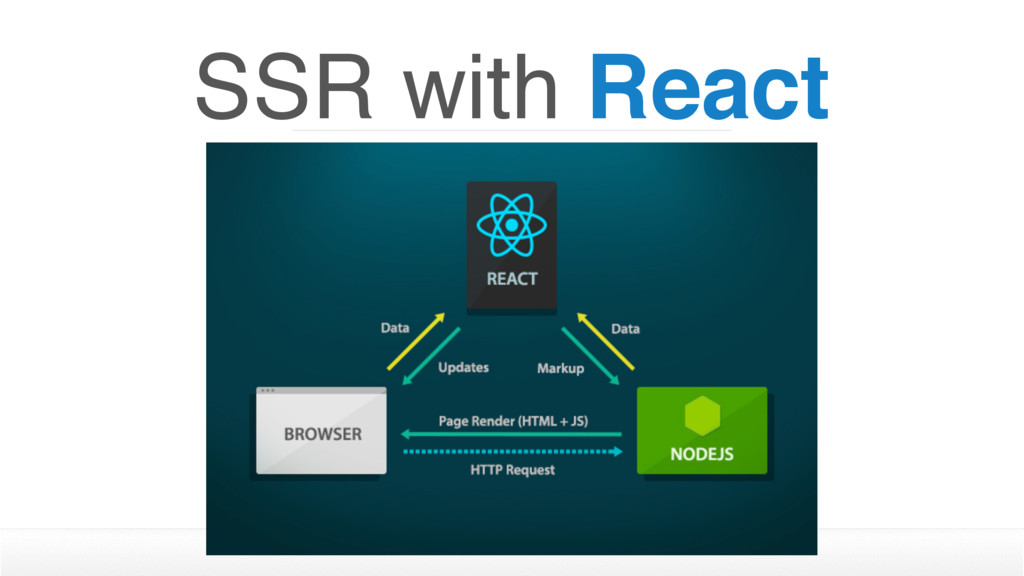 SSR with React