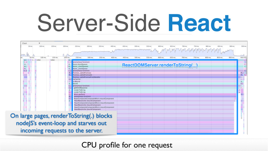 Server-Side React CPU profile for one request On...