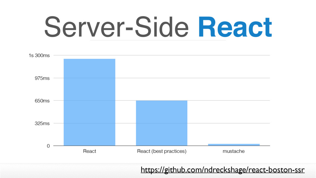 Server-Side React 0 325ms 650ms 975ms 1s 300ms ...