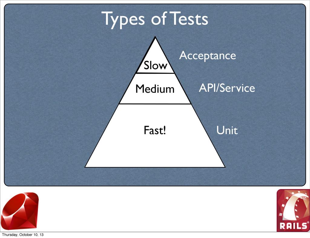 Types of Tests Acceptance API/Service Unit Slow...