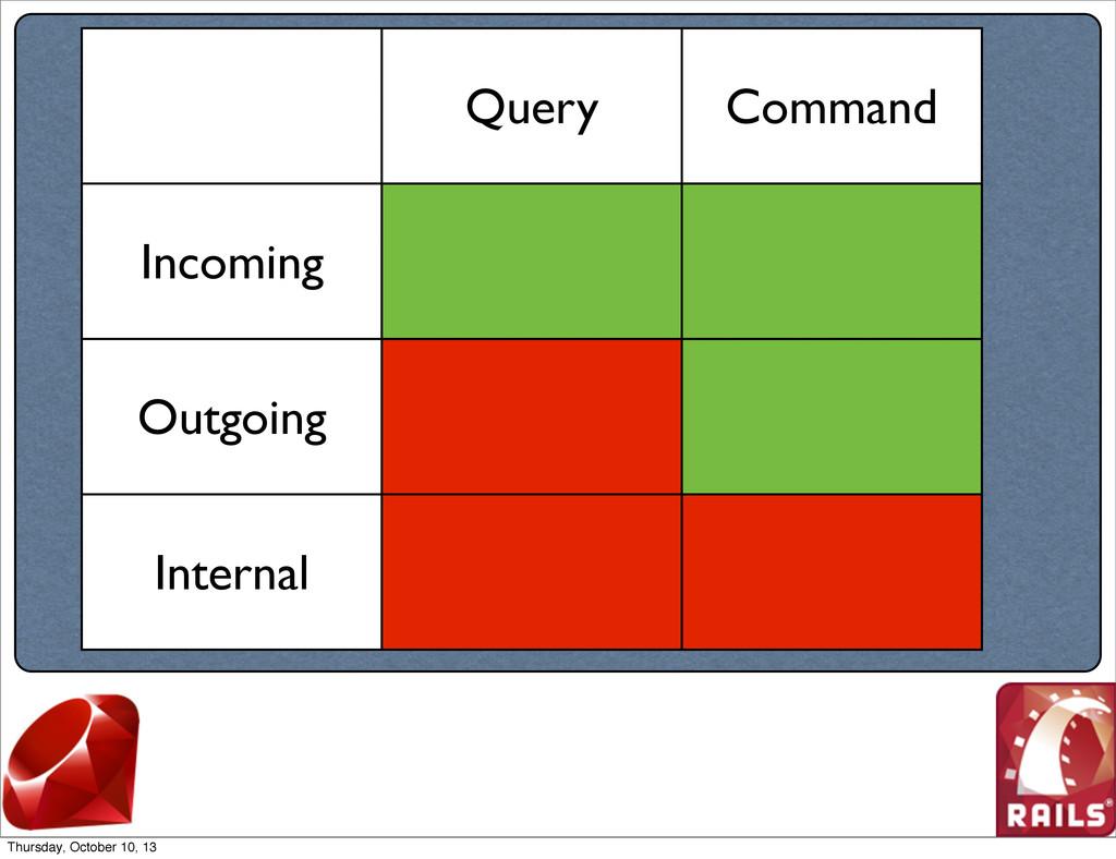 Query Command Incoming Outgoing Internal Thursd...