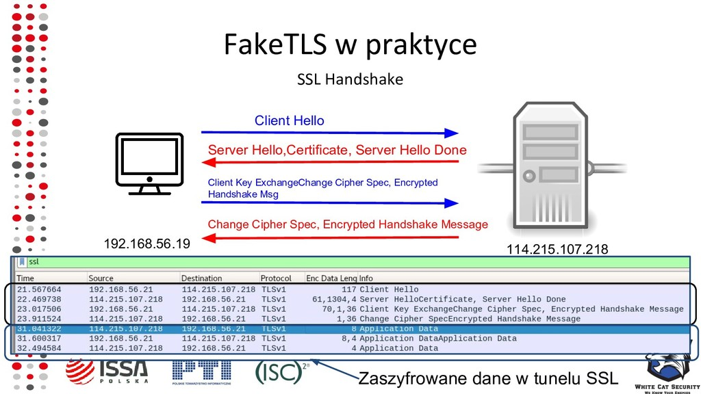 FakeTLS w praktyce SSL Handshake Client Hello 1...